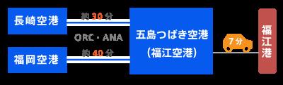 新上五島町には空港がなく、飛行機は五島市の五島つばき空港利用になります。路線は長崎空港(所要40分)または福岡空港(所要30分)のみ。五島つばき空港からは福江港を経由して船で新上五島町にお越しください。