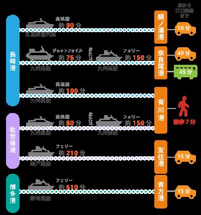 本土から船での所要は次の通りです。長崎港-有川港100分(九州商船)、長崎港-鯛ノ浦港90分(五島産業汽船)、長崎港-奈良尾港75分または100分(九州商船)、佐世保港-有川港80分または150分(九州商船)、佐世保港-友住港210分(崎戸商船)、博多港-青方港510分(野母商船)